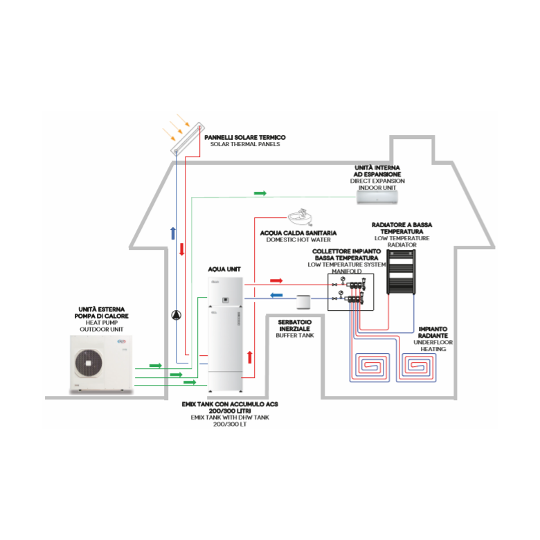 pompe ad aria synergica