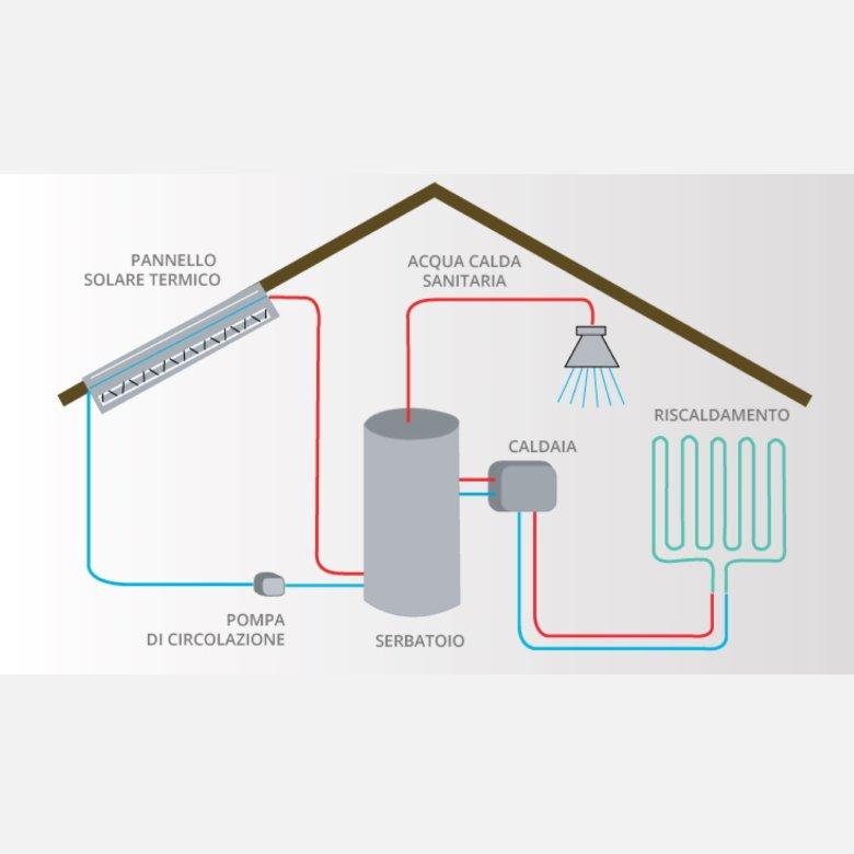 schema-solare-termico – synergica