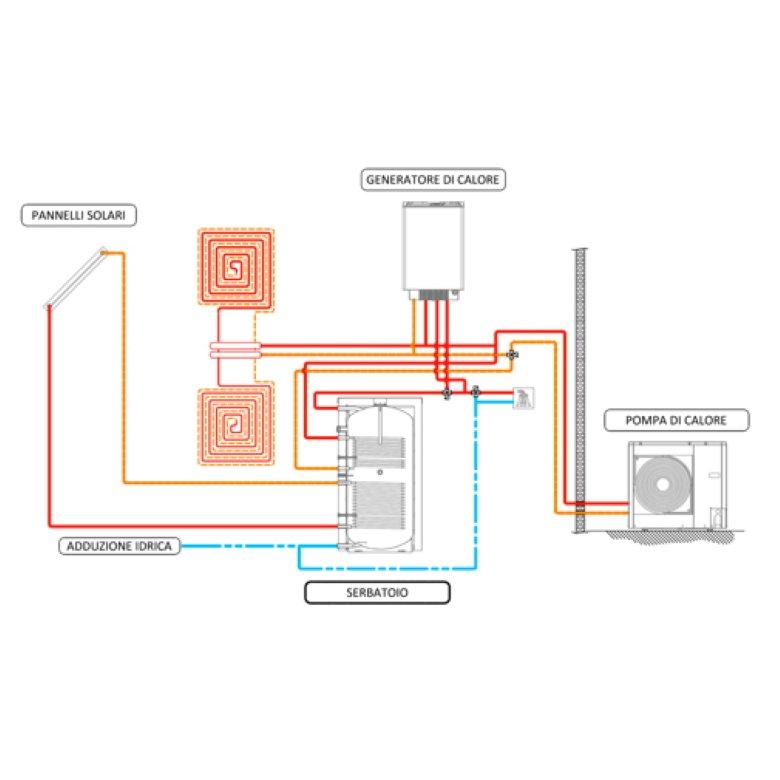 sistema-ibrido-con-solare-termico-synergica